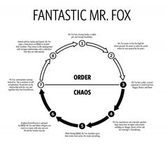 Fantastic mr fox plot synopsis