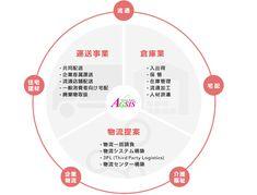 三興物流グループ 事業概要図 Ppt Template, Templates, Banner Design, Flow, Infographic, Web Design, Diagram, Group, Business