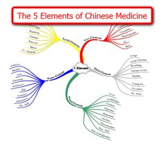 pictures of Oriental medicine | Elements of Chinese Medicine