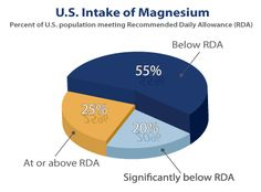 Magnesium is known to reduce muscle tension, lessen pain associated with migraine headaches, improve sleep, and address neurological disorders such as anxiety and depression.  Conditions linked to magnesium levels include:  Pain:  Headaches Muscle Spasms and Muscle Cramps Fibromyalgia Mental Health and Sleep:  Anxiety Depression Autism and ADD Restless Leg Syndrome (RLS) Insomnia Tics