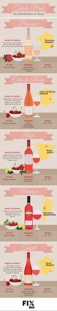 No wine is as sexy as rosé right now! Learn all there is to know about this complex varietal and find a region that appeals to you – Provence, Côtes du Rhône, Rioja, Mendoza or Tavel. Thankfu…