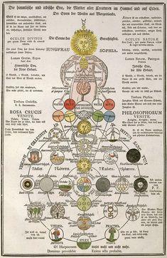 Gli Arcani Supremi (Vox clamantis in deserto - Gothian): La Dottrina Gnostica