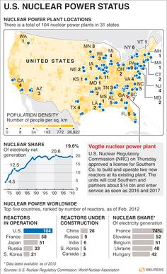 US NUCLEAR POWER STATUS