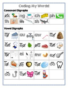 This product was made to go along with the program Saxon Phonics. This chart was made to match the coding rules define in Saxon. Each part is coded correctly and has the corresponding picture (same idea used in the Saxon lessons)This product is used by my students during the phonics lesson for extra support as well as during small group reading to assist in sounding out/figuring out unknown words.