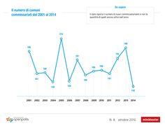 In Italia vengono commissariati in media 170 comuni l'anno http://blog.openpolis.it/2016/10/07/italia-vengono-commissariati-in-media-170-comuni-anno/10324