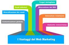 I vantaggi del web marketing