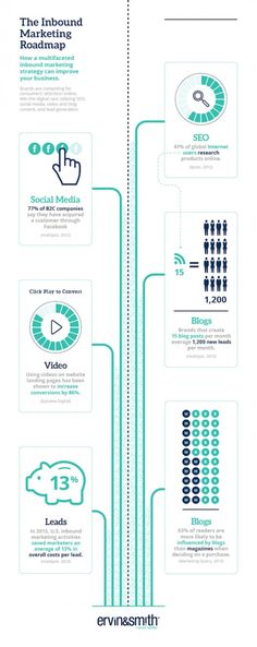 The Inbound Marketing Roadmap. #WebMarketing
