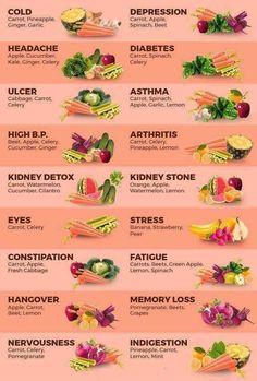 Celery Constipation Lovely 4987 Best Nutrition Healthy Images On . Nutrition nutrition of celery Healthy Juice Recipes, Healthy Detox, Healthy Juices, Healthy Smoothies, Healthy Drinks, Healthy Tips, Juice Cleanse Recipes, Green Juice Recipes, Juicer Recipes