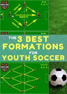 When it comes to figuring out youth soccer formations, it pays to keep it simple. Put your players in a position to succeed by using these three formations. U8 Soccer Drills, Soccer Drills For Kids, Basketball Tricks, Soccer Workouts, Soccer Skills, Youth Soccer, Soccer Games, Soccer Tips, Goalkeeper Training