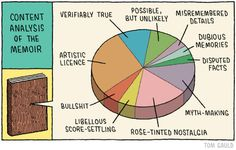 Content analysis of the memoir cartoon by Tom Gauld via 'You're just jealous of my jetpack' Tumblr (myjetpack.tumblr.com)