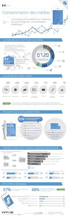 Mobile et consommation en France