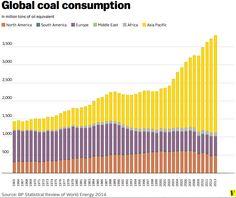 Global_coal_consumption