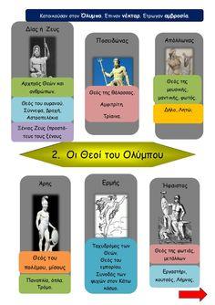 Κατοικούσαν στον Όλυμπο. Έπιναν νέκταρ. Έτρωγαν αμβροσία. Απόλλωνας Θεός της μουσικής, μαντικής, φωτός. Δίας ή Ζευς ...