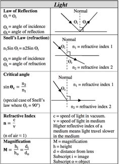 Science help sheet for high schoolers. Science- Light Science help sheet for high schoolers. Learn Physics, Physics Lessons, Gcse Physics, Physics Notes, Physics And Mathematics, Science Notes, Quantum Physics, Physics Experiments, Physics Laws