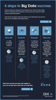 What can you do to help your company handle the big data? This infographic from the team of IBM proposes 4 key steps to take started on your Big Data journey. Find out how many of your competitors have already started. Business Intelligence, Computer Programming, Computer Science, Python Programming, Big Data Technologies, Data Analytics, Data Science, Life Science, Information Technology