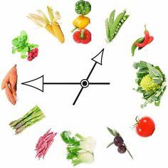 Schema dei pasti per la dieta