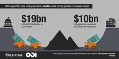 Propping up #fossilfuels: G20 #coal subsidies far outweigh private investment. #climate