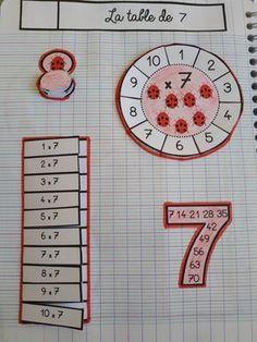 Math Activities For Kids, Preschool Math, Math For Kids, Fun Math, Kindergarten Lessons, Math Lessons, Learning Multiplication, Math Charts, Math Notes