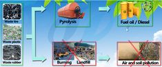 Rubber tire recycling process machine is a new pyrolysis technology can turn waste rubber/tire to fuel oil ,carbon black.steel wire. Why recycling - Waste Tires Cause Serious Environmental Pollution