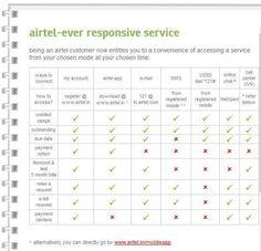 airtel broadband in chandigarh panchkula mohali-airtel ever responsive service