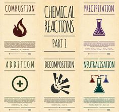 chemical reaction posters--site has lots of great infographic style chemistry posters *Mistake: (.precipitation is not a chemical reaction! Chemistry Posters, High School Chemistry, Chemistry Lessons, Teaching Chemistry, Science Chemistry, Middle School Science, Organic Chemistry, Physical Science, Science Lessons