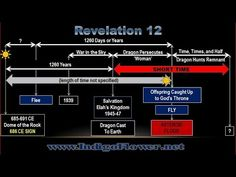 THIS. IS. HUGE. MUST SEE! - YouTube Prophecy Update, End Times Prophecy, Revelation 12, Timeline, It Cast, Fabrics, Watch, Sayings, Amazing