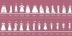 Dress Timeline 1800-1900