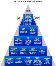 존 우든의 성공 피라미드
