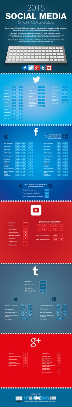 2015 Social Media Shortcuts Guide Infographic: Save yourself loads of time every day by speeding up your social network browsing with some lightning face keyboard shortcuts! Marketing Trends, E-mail Marketing, Facebook Marketing, Content Marketing, Internet Marketing, Online Marketing, Facebook News, Social Media Plattformen, Social Networks
