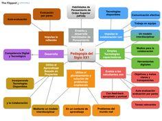 Un mapa conceptual sobre la pedagogía del S XXI