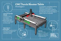 A CNC Torch/Router Table is a computer-controlled cutting table for metal where a moving torch head is used to produce precision metal parts in a fraction of the time that it takes to do so manuall…