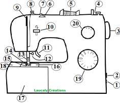 Descriptif d'une machine à coudre Avec une machine à coudre on peut faire beaucoup de choses, mais avant tout, il faut apprendre à la connaitre. Les différents éléments des machines sont généralement assez semblables, même si rien ne vaux la lecture de votre manuel d'utilisation qui vous expliquera l'utilisation des différents points de couture. Sewing Crafts, Sewing Projects, Base, Diy Fashion, Presentation, Creations, Diagram, Machine Learning, Learn To Sew