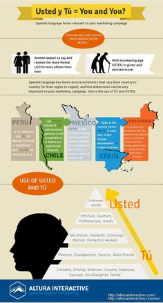 Tú & Usted: How to Properly Address Spanish-Speakers (infographic), by…