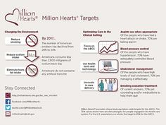 In honor of American Heart Month this February the Santa Clara County Public Health, Injury and Prevention Department joins the Million Hearts® national effort in preventing one million heart by sharing these healthy suggestions: Reduce smoking, reduce sodium intake, eliminate trans-fat intake, and more. Join us. The change begins with you. http://www.cdc.gov/features/heartmonth/