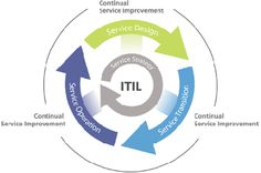 itil design phase | Service Strategy – provides guidance on how to design, develop and ...