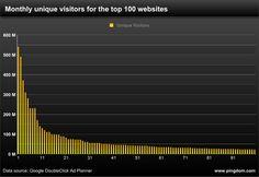 Web: le point sur le trafic