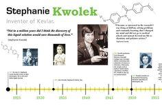Stephanie Kwolek Timeline on Behance