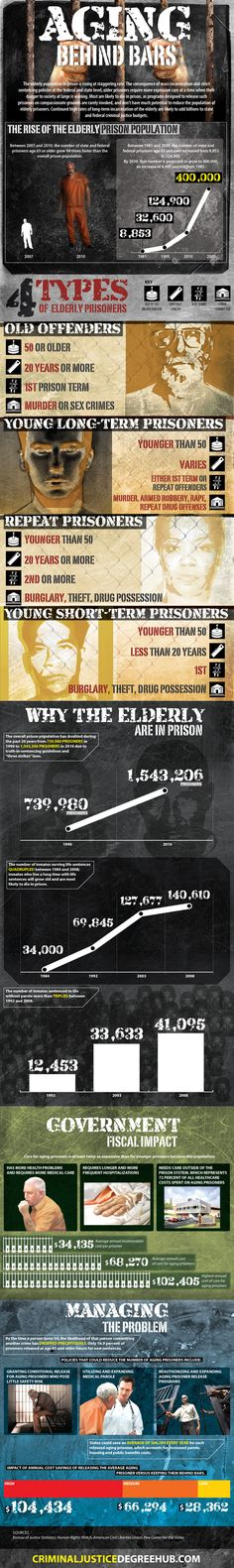 Aging Behind Bars [Infographic] - the changing age profile of America's #prisoners | Criminal Justice Degree Hub