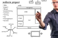 9 Things to Consider While Developing a Conversion Friendly Website