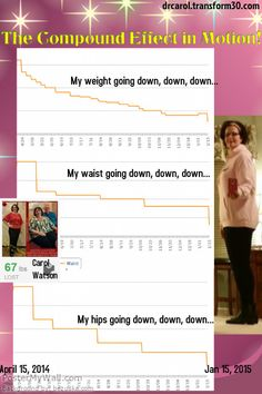 """I am a living example of The Compound Effect in Motion.  Check out my measurement tracking I have been doing in the free App """"MyFitnessPal""""...wow! www.drcarol.transform30.com"""