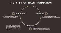 Haciendo y rompiendo hábitos