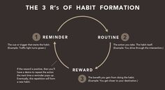 These are the primary ways that a new habit can be triggered. If you understand each of them, then you can select the right one for the particular habit that you are working on.