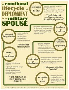 Emotional Lifecycle of Deployment - you know these things, but while you're living them, here's a reminder ;)