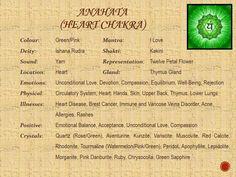 Chakras – Page 2 – Tanya Raj Heart Chakra Meditation, Heart Chakra Healing, Anahata Chakra, Chakra Colors, Reiki Energy, 7 Chakras, Chakra Balancing, Mind Body Soul, Alternative Medicine