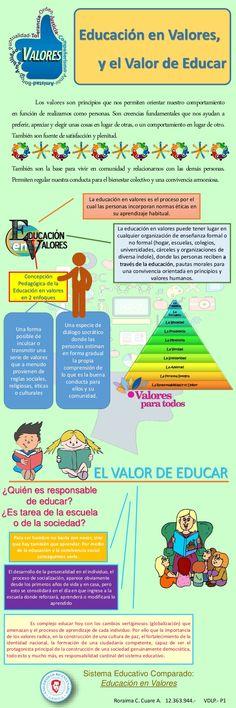 La infografía como eje central para expresar cómo imagina cada alumno que son los valores éticos. #Infografía #ValoresEticos