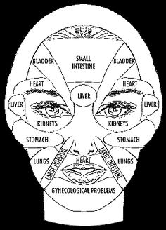 TCM map of face