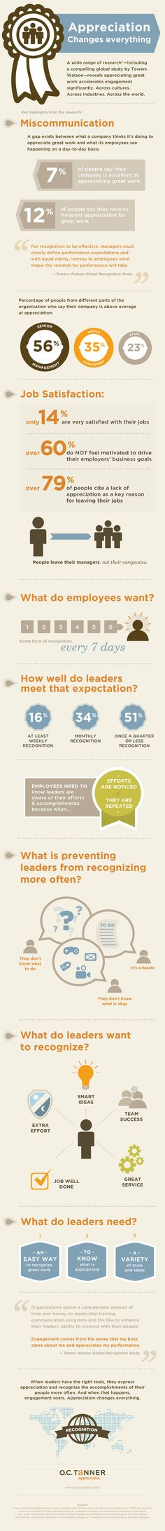 Major Gap Exists Between Management's and Employees' Views on Recognition #Infographic