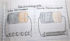 Electromagnets Notebook Entry