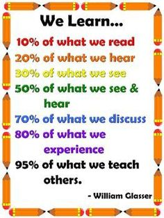 William Glasser Quote - We Learn by Math Imagination Classroom Procedures, Math Classroom, Math Math, Math Games, Classroom Organization, Classroom Decor, Classroom Management, Maths, Math Quotes