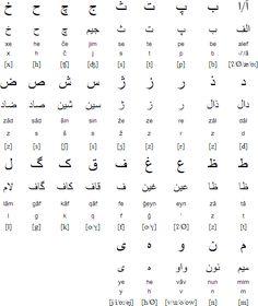 Persian alphabet and pronunciation